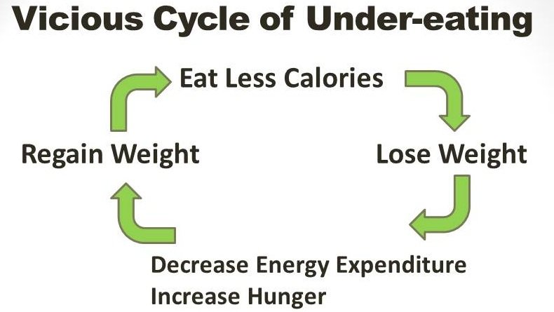 Cycle-of-Undereating