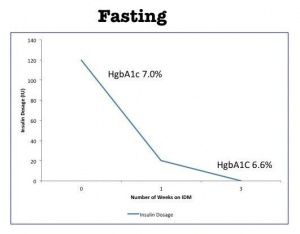 Fasting Cures Diabetes