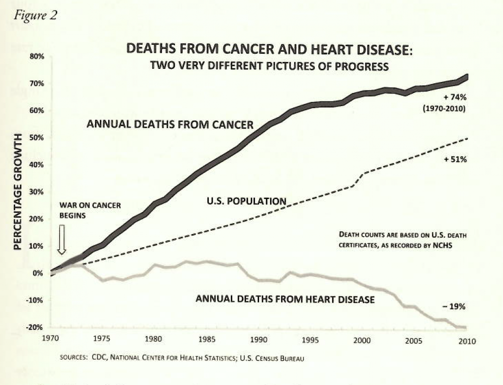 Why we're losing the war (on Obesity, Type 2 Diabetes, and Cancer)