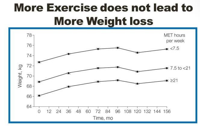 WHI exercise and wgt loss